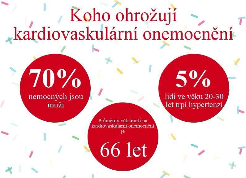 Infografika kardiovaskulárních onemocnění, autor: Natálie Kuzmová
