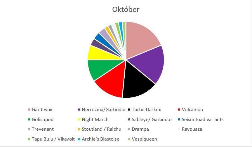 Metagame október