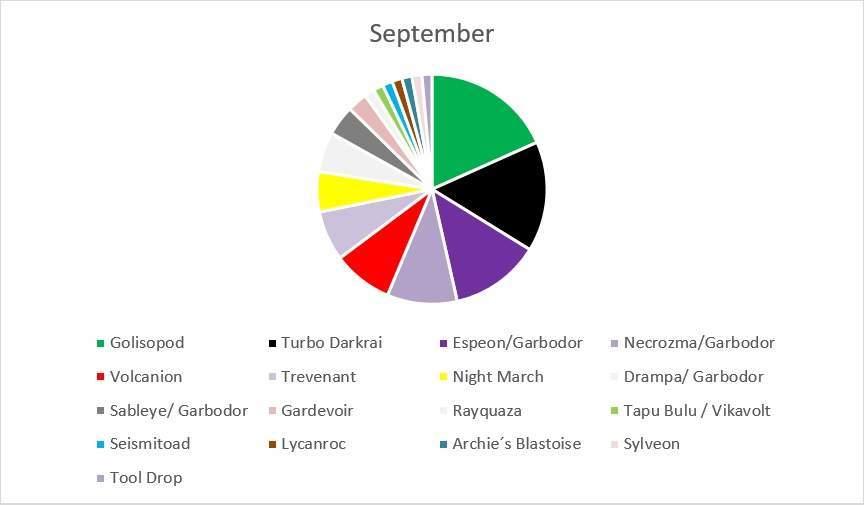 Metagame v septembri