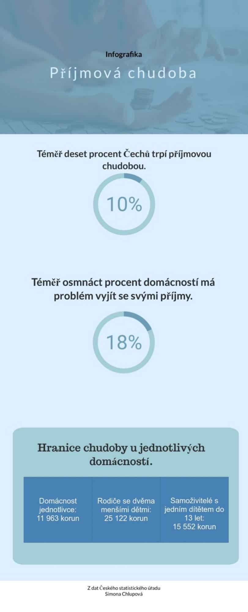 Infografika - příjmová chudoba autor: Simona Chlupová